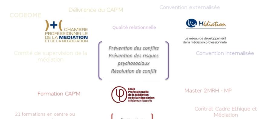 Portage salarial pee perco et m diation professionnelle - Chambre professionnelle de la mediation et de la negociation ...
