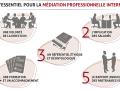 Souffrance au travail et médiation