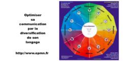 Etre plus performant en communication : le modèle SIC®