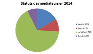 Statuts des médiateurs
