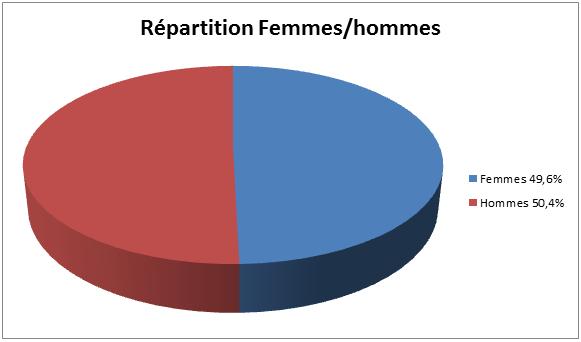 Répartition Femmes/Hommes