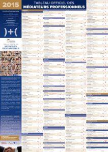 Tableau des médiateurs professionnels 2015