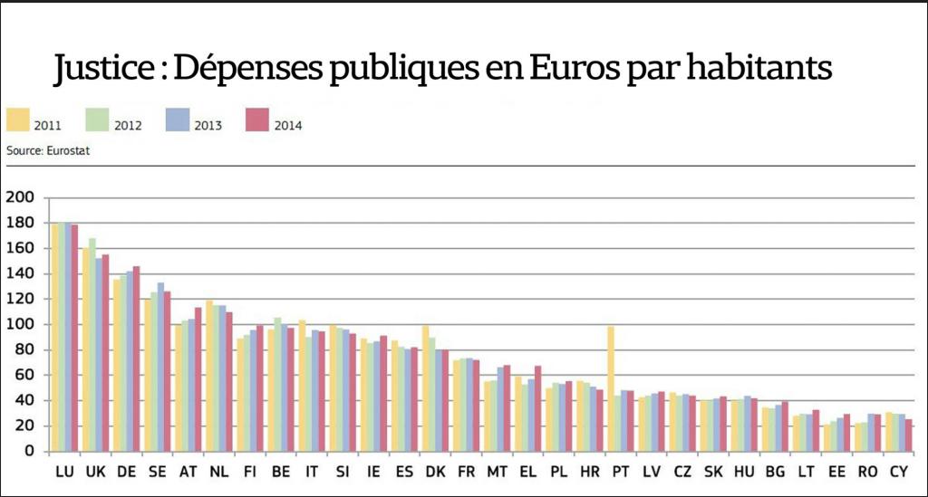 2011 à 2014 Dépenses publiques en € par habitants